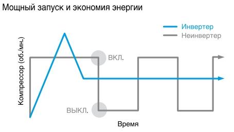 график инвертор и неинвертор