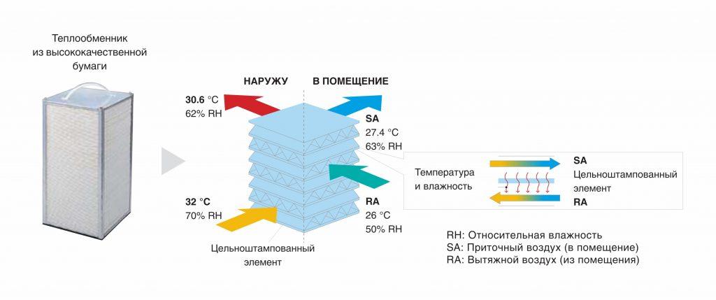 Схема теплообменника VAM